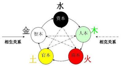 五行学说是什么意思?