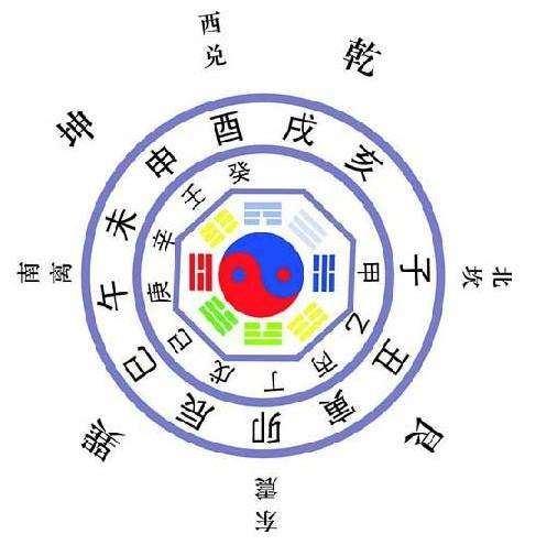 八字命理:四柱排盘及六亲宫位的信息解读