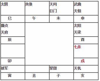 紫微斗数教程:七杀在戌坐命宫 七杀在戌入命
