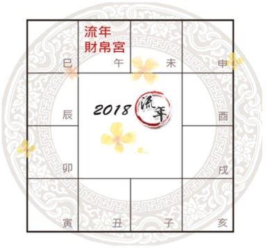 紫微斗数财帛宫看2018年流年财运旺衰