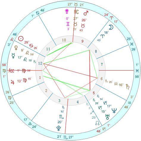 详论星盘神秘矩形,如何在逆境中求生?