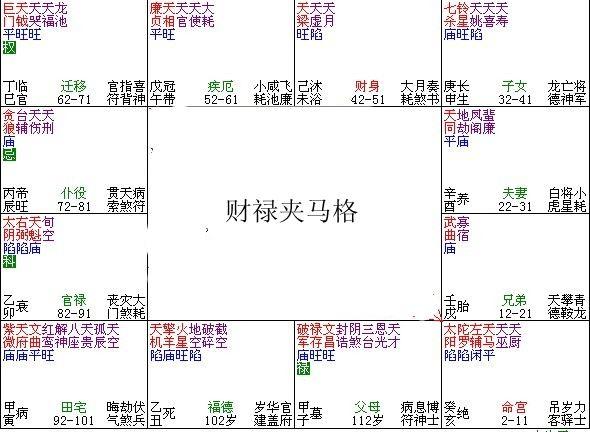 紫微斗数富贵格局:财禄夹马格