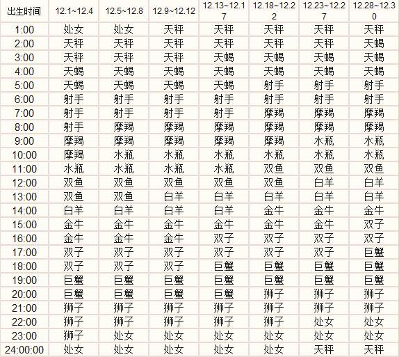怎么看上升星座查询表