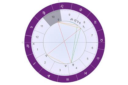 星盘解析火星落入第十宫(官禄宫):是最能展现火星野心的宫位!