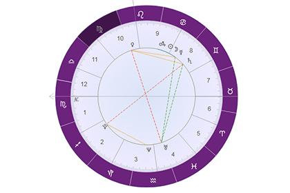 星盘分析2宫(财帛宫)宫头位于处女座:攒钱一流!