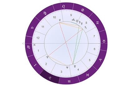 星盘详解海王星落在摩羯座:思想传统而守旧!
