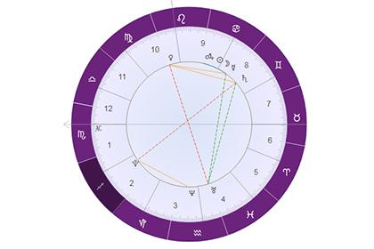 星盘分析第二宫(财帛宫)射手座的含义:注重精神上的愉悦!