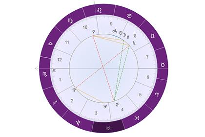占星解析金星落在水瓶座:喜好不平凡的人和艺术!