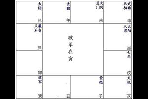 紫微命盘解析十二宫位:申宫有破军
