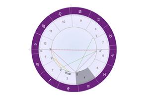 占星解析天王星四宫(田宅宫)代表什么:家庭观念追求任意来去!