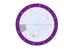 星盘解析:月亮落在十二宫位代表什么意思?