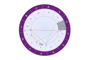 星盘解析火星落在第七宫(夫妻宫):伴侣会是亲密朋友及事业伙伴!