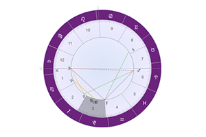 占星解析天王星三宫(兄弟宫)代表什么:想法会超前于时代!