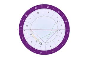 星盘解析:占星十大行星的含义